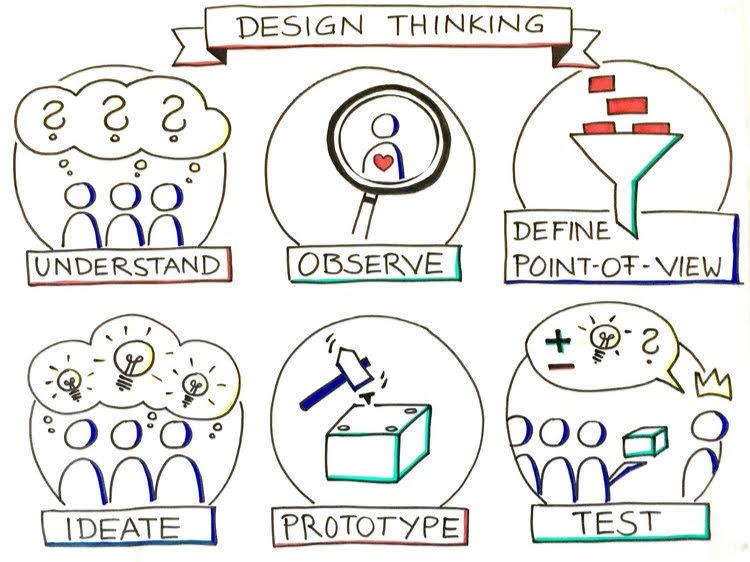 Design Thinking.jpg