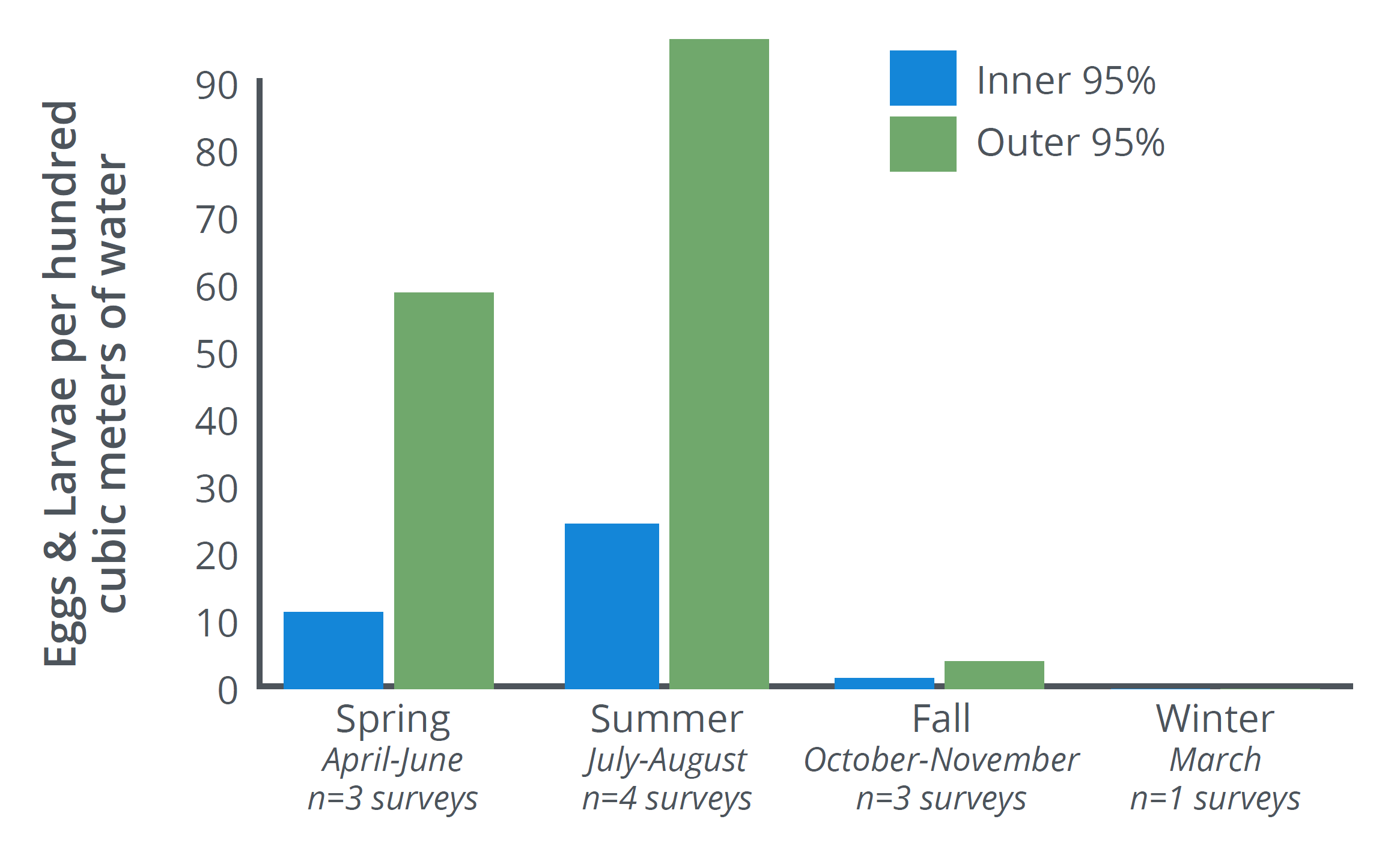 Average number of eggs and larvae caught in plankton net tows at Inner and Outer Saint John Harbour sites. Significantly more eggs and larvae were caught in summer than other seasons and in the Outer- than Inner-Harbour during 11 surveys from 2011-2014
