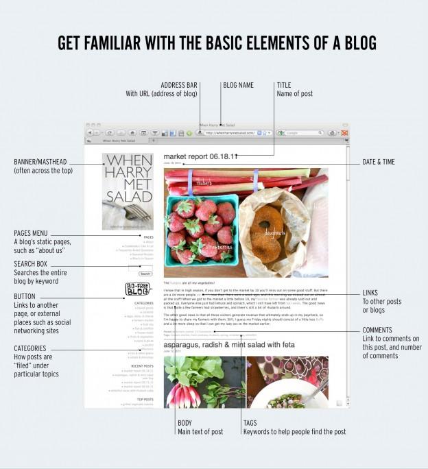 Blogging for Creatives by Robin Houghton (image courtesy of Ilex Press Ltd)