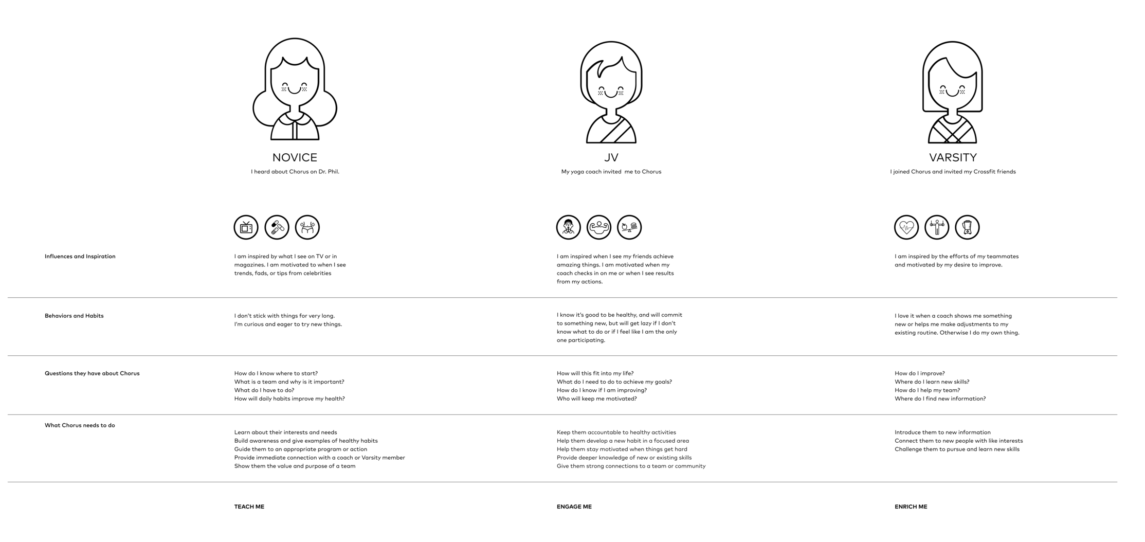 """Based on research and early prototype insights, I created three user archetypes that helped the team focus our efforts. For our beta and launch, we focused on building an experience for """"varsity"""" teams who already had a fitness habit. This let us simplify and focus development on social accountability and collective action rather than workout design."""