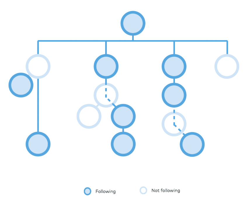 A much simplified diagram of branching that I used to communicate branching behavior internally to other teams and leadership.