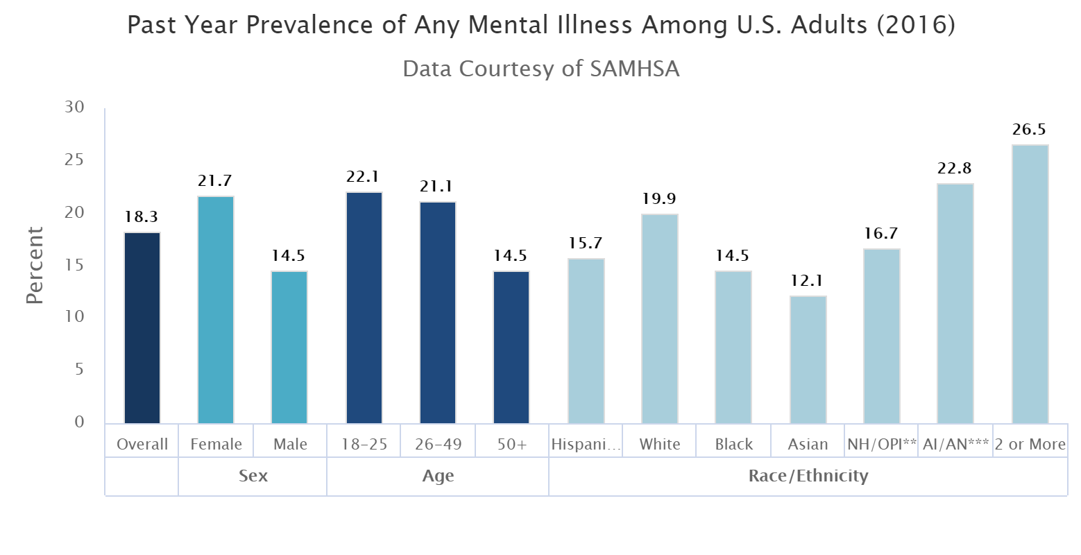 mental disorders affects 44.7 million adults in 2016.png