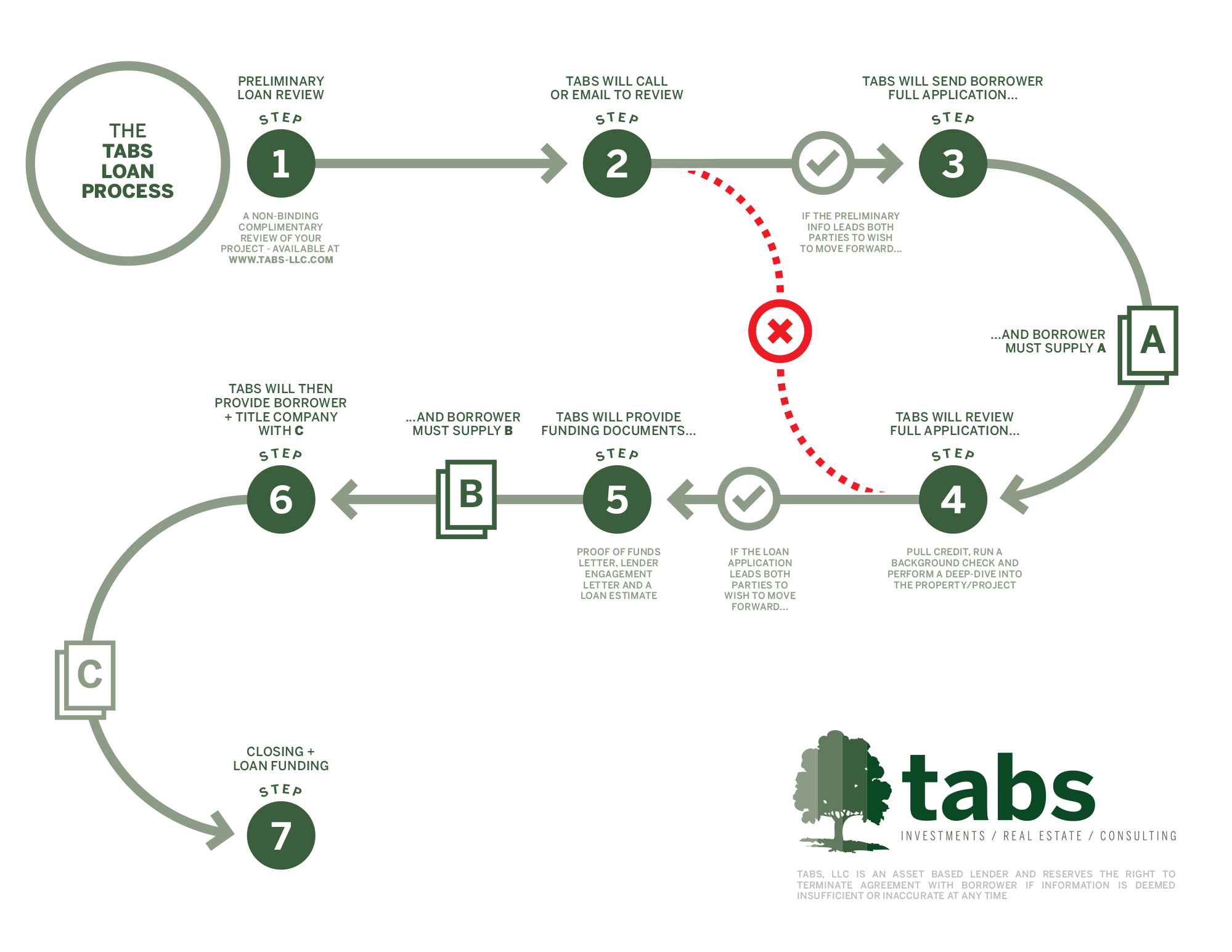 this infographic should visually take you through the process. Please be aware that this process is subject to change by tabs without notice.