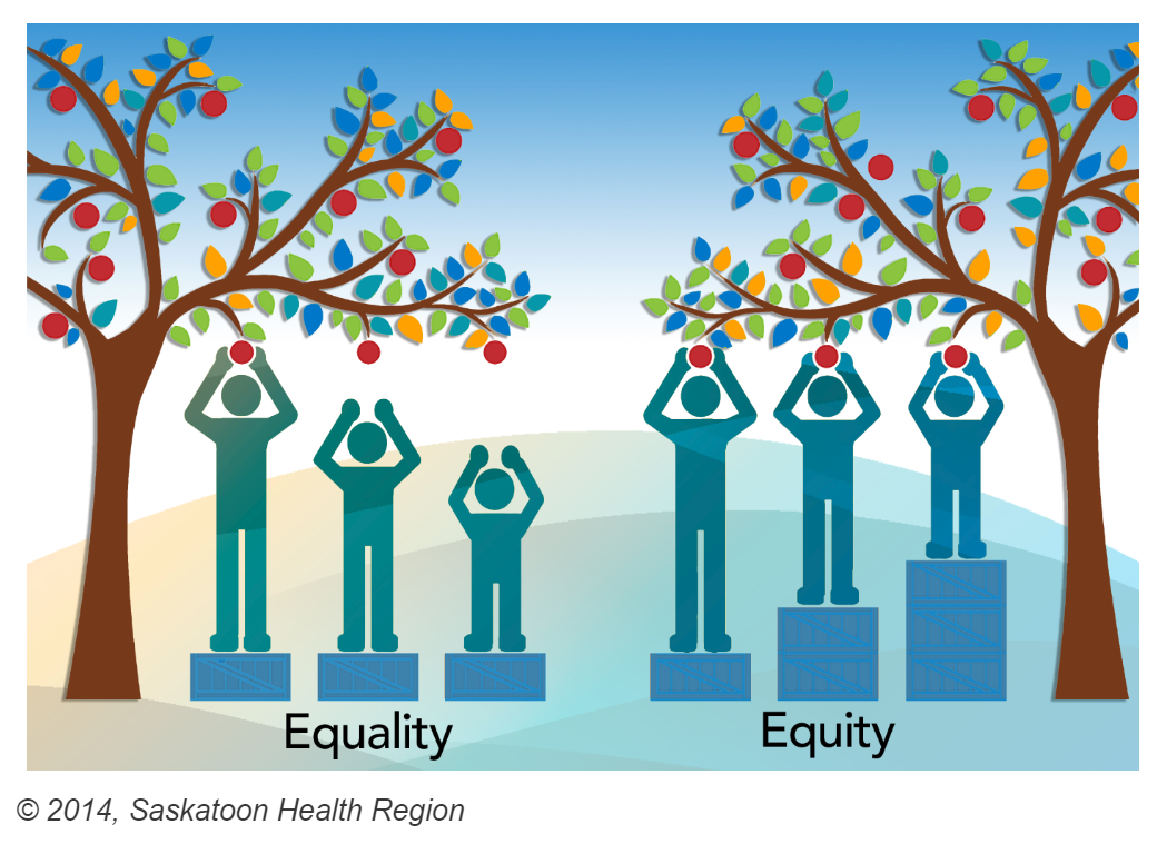 Source:  https://www.nwhu.on.ca/ourservices/Pages/Equity-vs-Equality.aspx