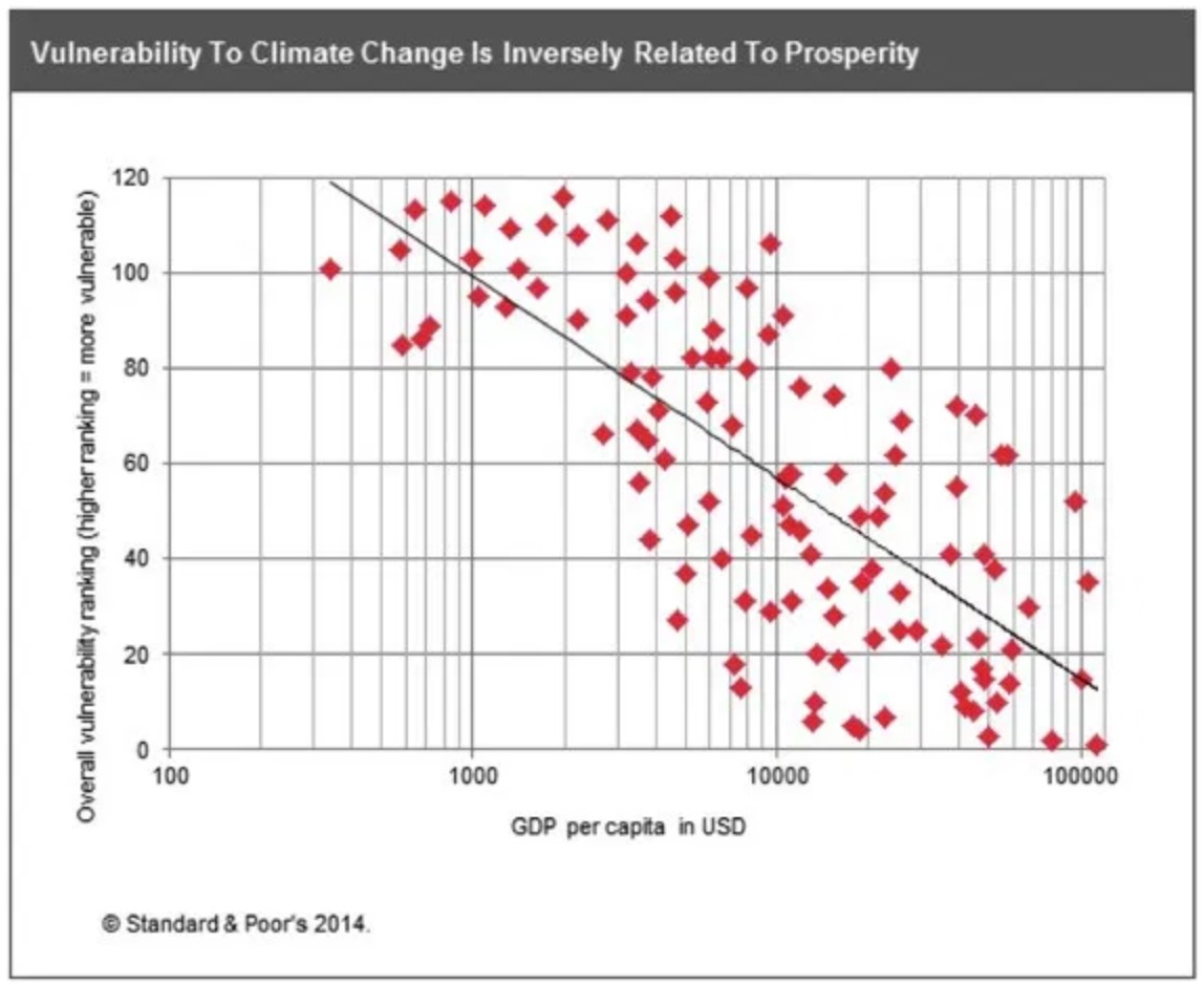 Figure 1. Vulnerability to Climate Change and Gross Domestic Product