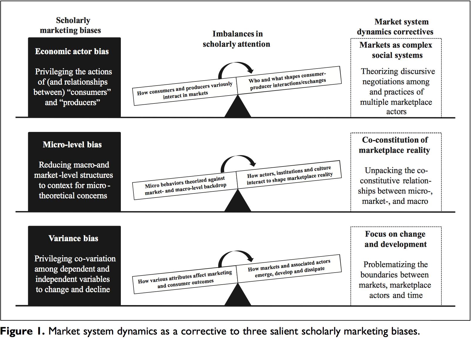 market_system_dynamics_figure.png