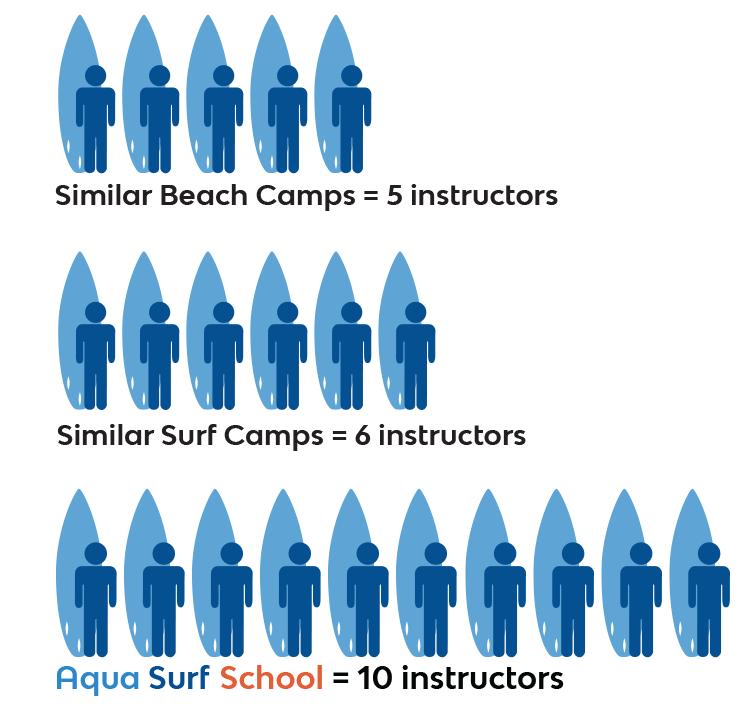 surf-instructor-camp-ratio.jpg