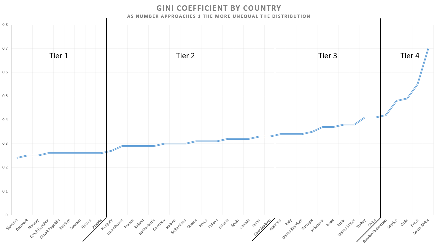 Gini coefficient by OECD country (where available) Source: OECD