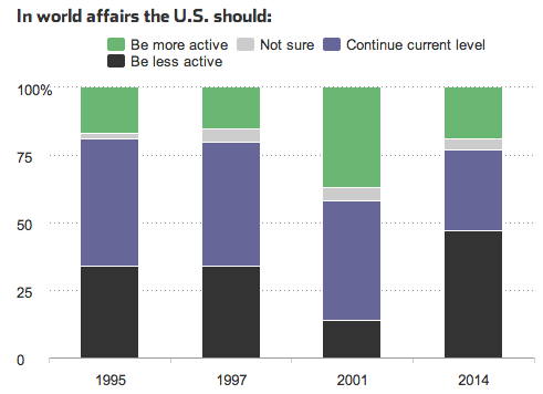 Nearly half of Americans want to pull out of the world stage.  Source: WSJ