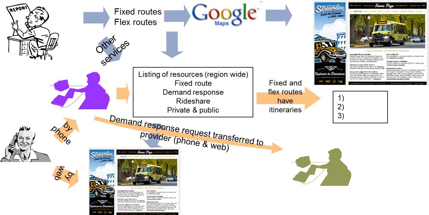 Trip planning concept for fixed route and demand response service