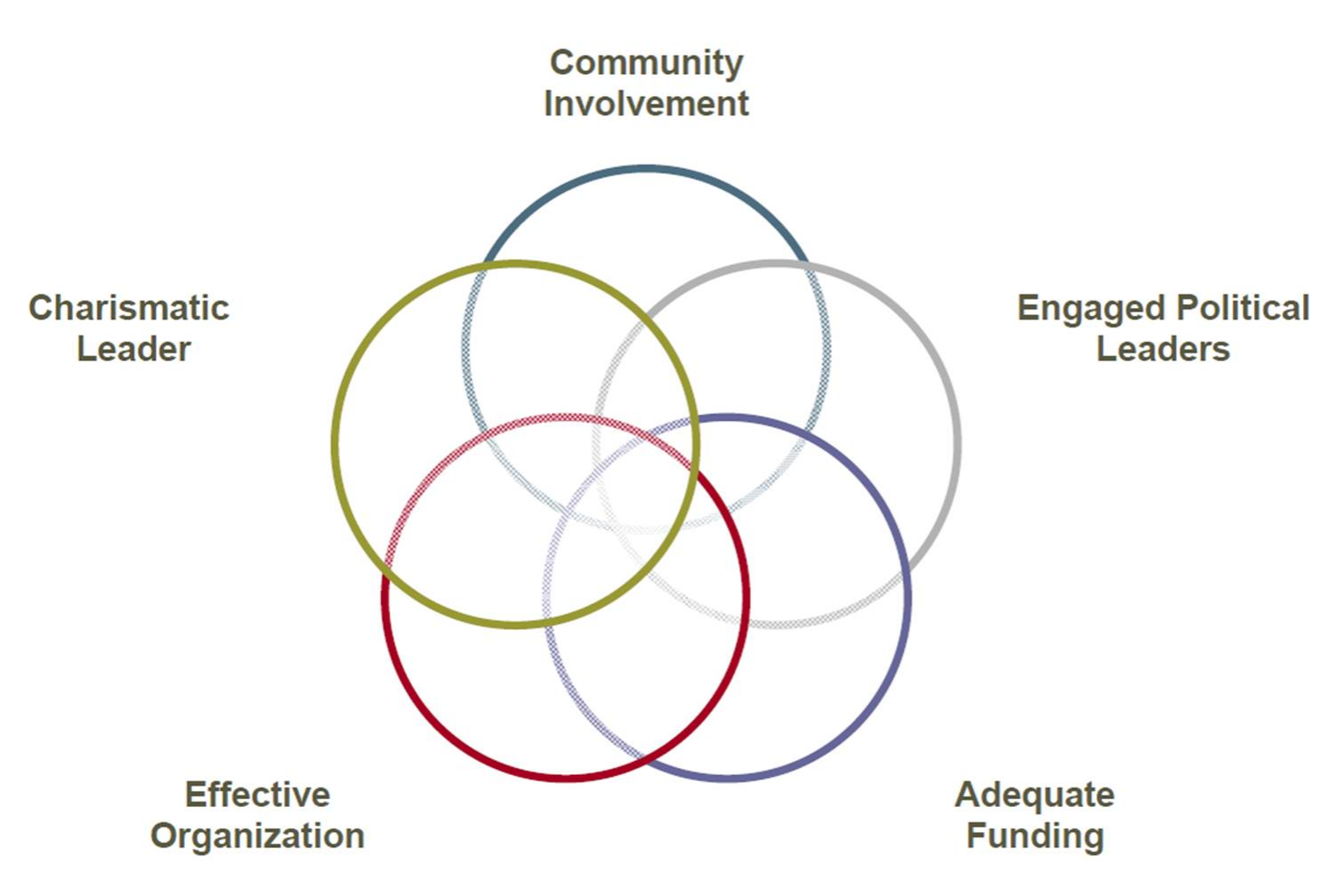 Elements for growing a rural transit system - community involvement, engaged political leaders, adequate funding, effective organizations, and a charismatic leader.