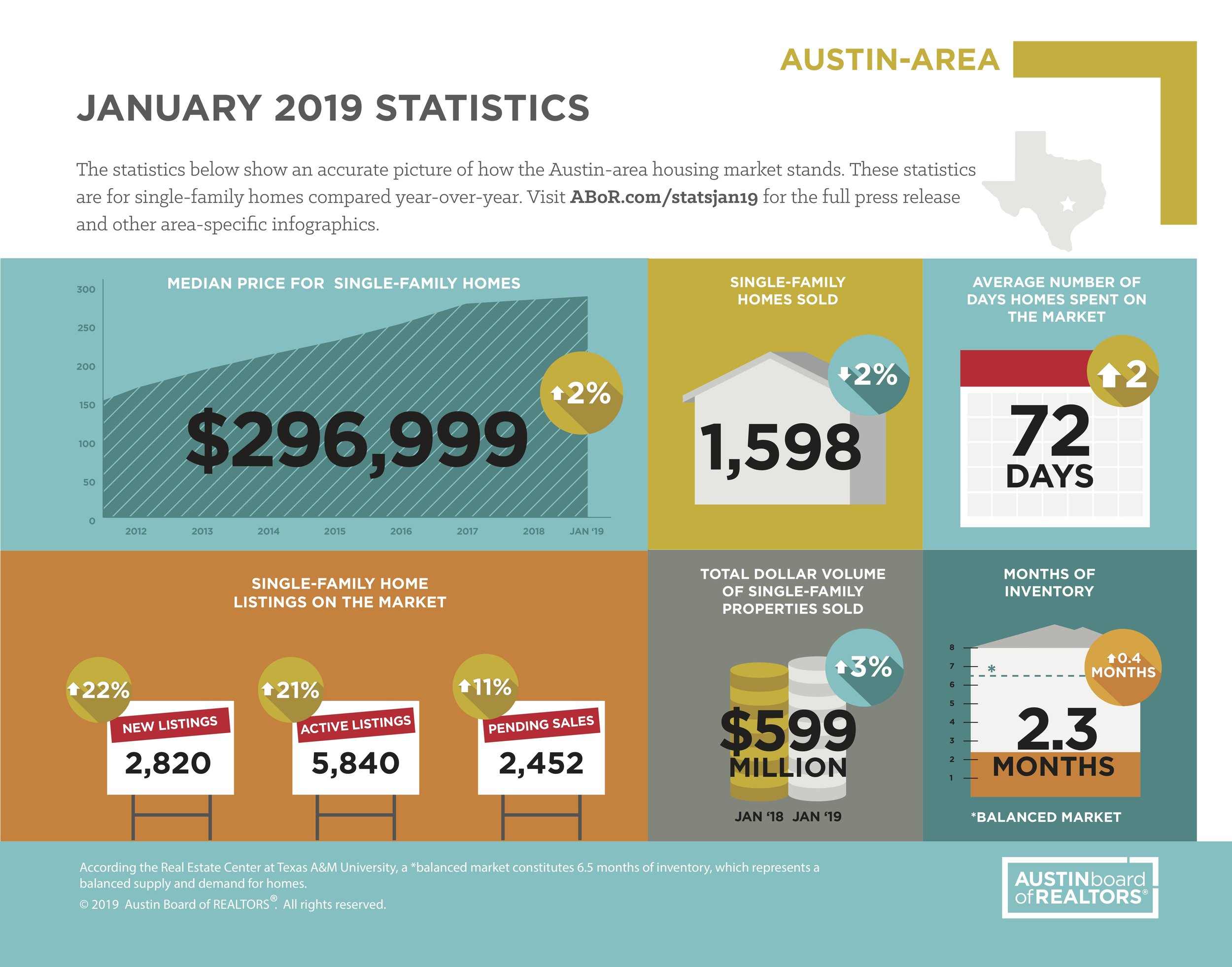 Source: Austin Board of Realtors