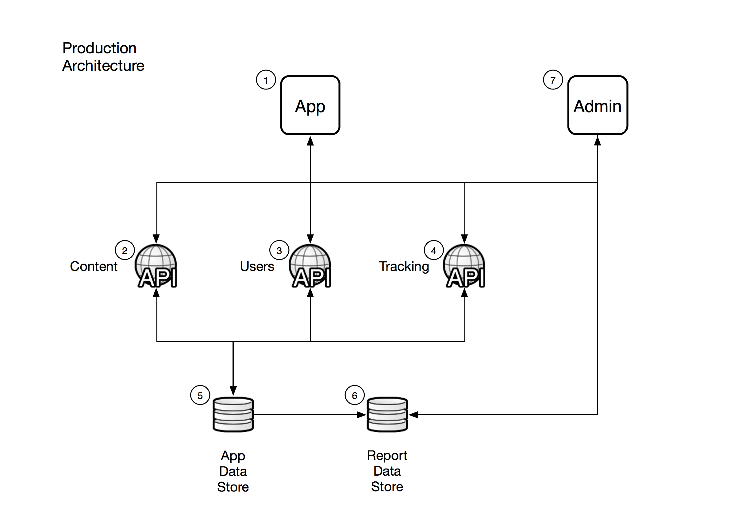Major components of a possible production architecture