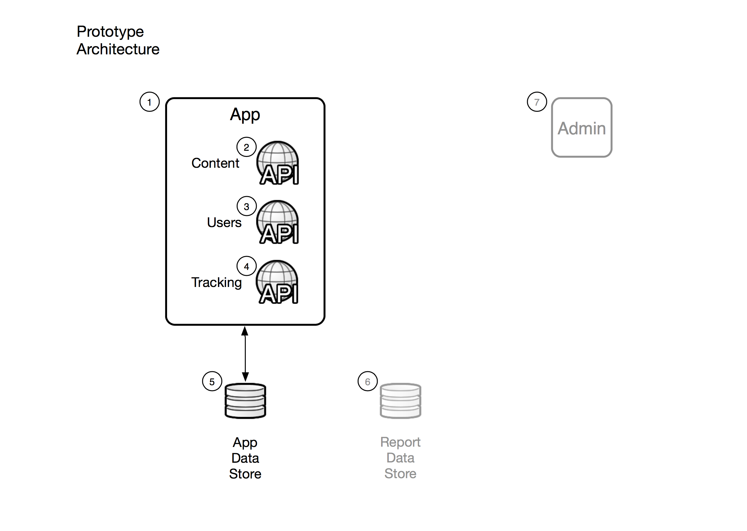 Simplified prototype application architecture