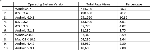 Mobile consumption constitutes 50% of all visits to Flip Page publications based on a recent report of total page views categorized by operating system.