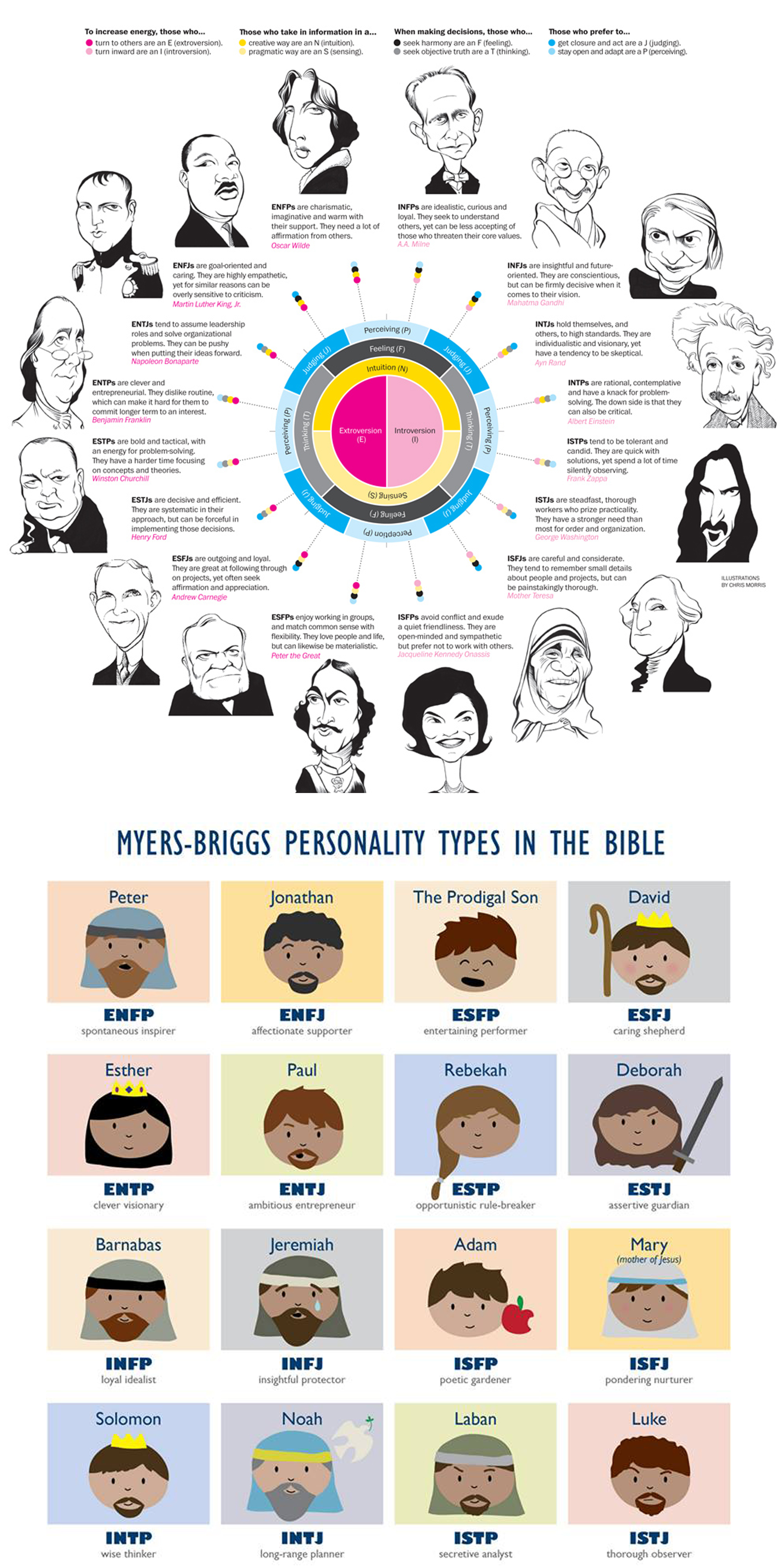 myers briggs bible characters FINAL.jpg