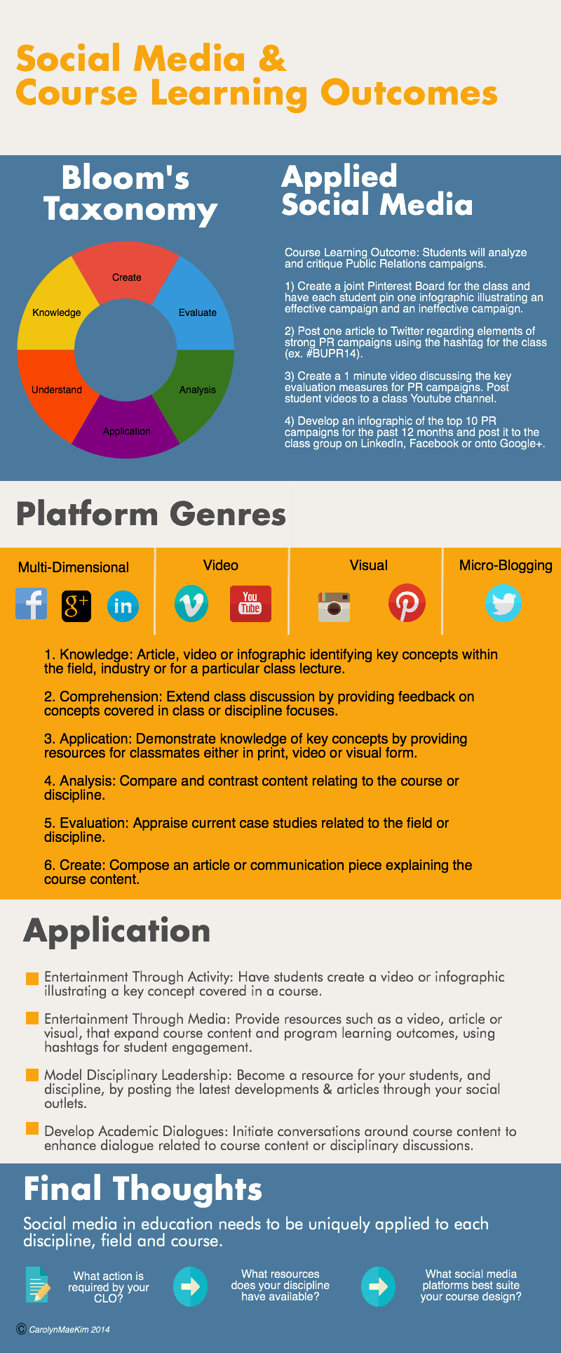 Social Media and Course Learning Outcomes