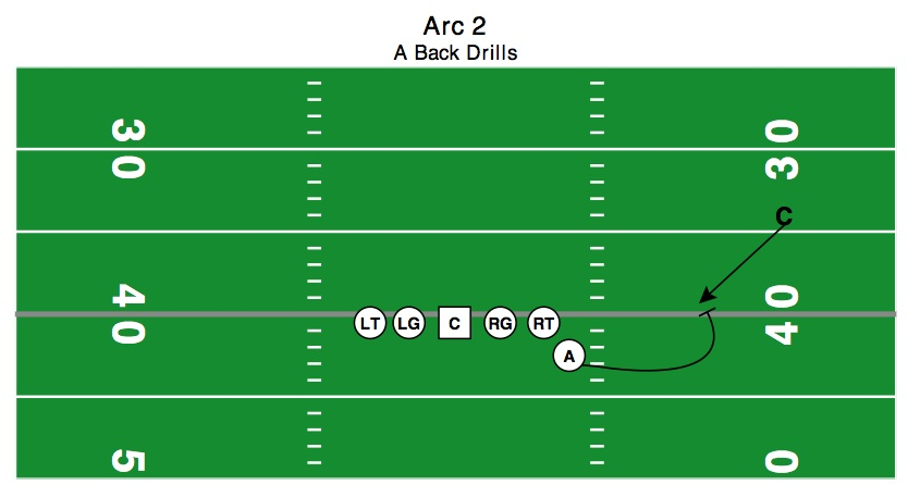 In this scenario, the CB is crashing, but his depth is still allowing us to circle him.