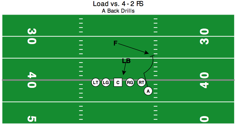 PSLB has filled or been blocked by PST. PSA will bend and chase hip to get on path to block FS.