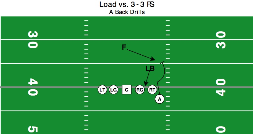 PSLB stunts inside or is blocked by PST. PSA will bend and chase hip to get on path to block FS.