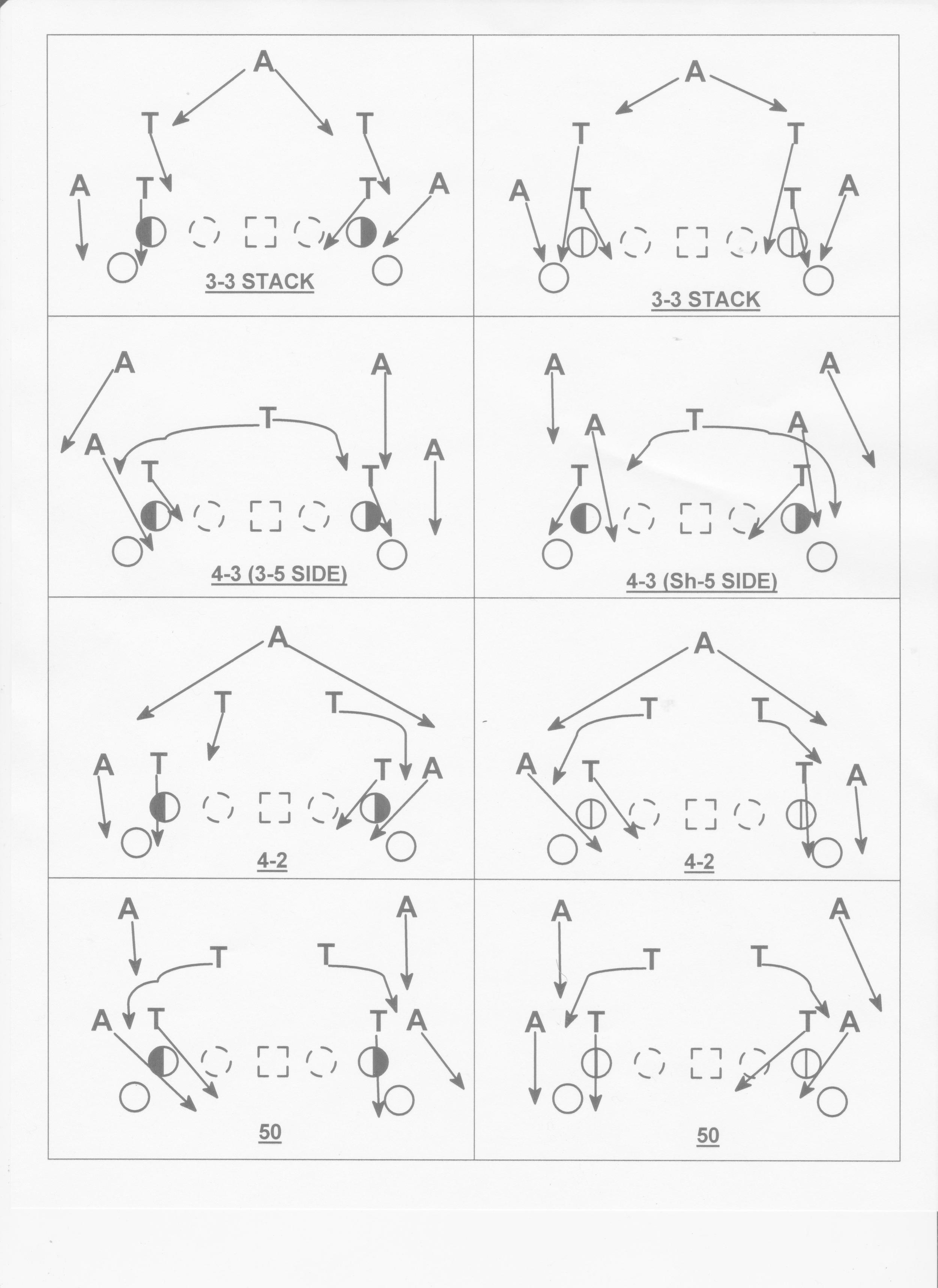 Drill Setup & Defensive Alignments/Movements - Zone Dive and Inside Veer (Load Tag vs 8 man fronts)