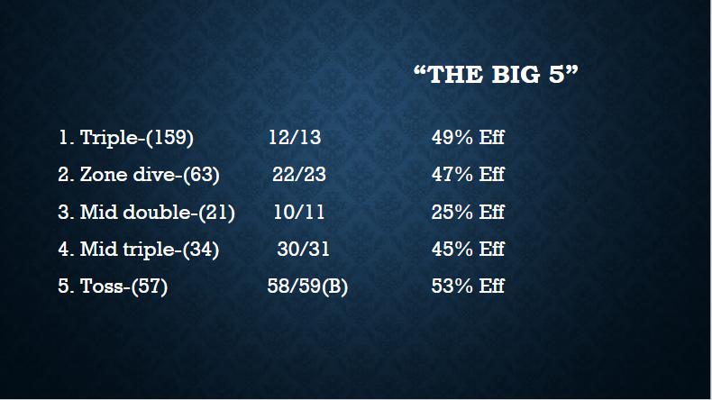 Big 5 stats.PNG