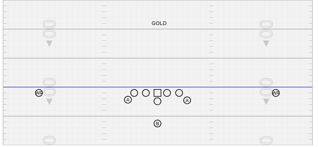 Gold - Gold is our base formation, we use this formation as a starting point for our offense in everything we do. This formation keeps everything balanced.
