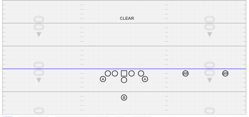 Clear - We use this exclusively vs. 8 man fronts and to help us create a numbers advantage depending on if the defensive takes the corner over or bumps. If we wanted the formation flipped, we would just signal Clear Flip.