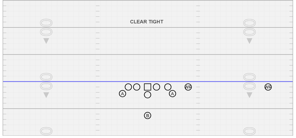 Clear Tight - We use this vs. 8 man fronts, in particular Bear fronts beacuse it gices you a three man surface without needing a TE/Extra Tackle. If we wanted the formation flipped, we would just signal Clear Tight Flip.