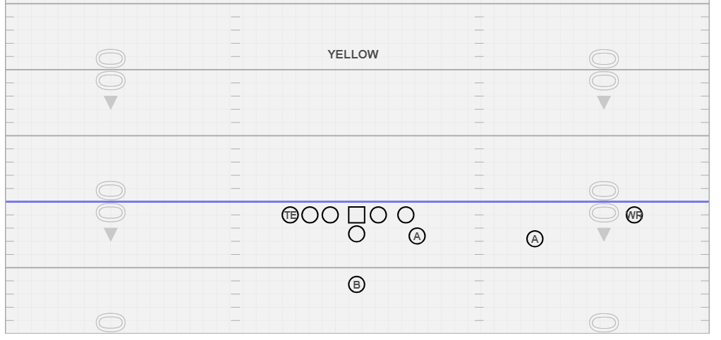 Yellow - Use this formation a lot vs. Man Coverage teams, love to run Mid-line away from trips and to run our Run & Shoot passing concepts