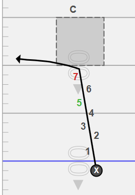 (example of the cushion not being broken regardless of leverage)