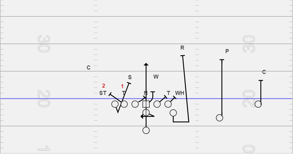 10/11 Texas - Another way to run midline to a TE/Over Tackle. I have it drawn up against a 5-2 look with a slice technique but you could run it vs. any scheme or front. We like this formation and play vs. man coverage teams.