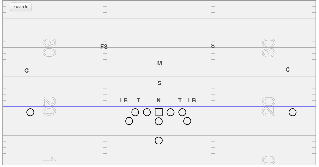Lincoln Stack - This defense was popularized by Georgia in their games against Georgia Tech. The two inside linebackers stack their alignments. The lower stacked backer is a dive player and the higher stacked backer is a scrape/QB player into the alley.