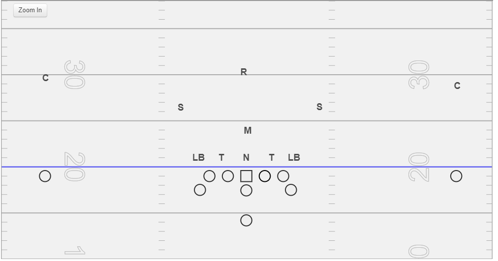 """Rebel - This defense is similar to the Lincoln Stack above but instead of having two linebackers stacked, you have a middle field """"Rebel"""" safety that can play the alley as a bonus player in the option game and and can play pass deeper in the middle 1/3. This defense, by alignment invites you to throw the ball, and we will detail that below."""