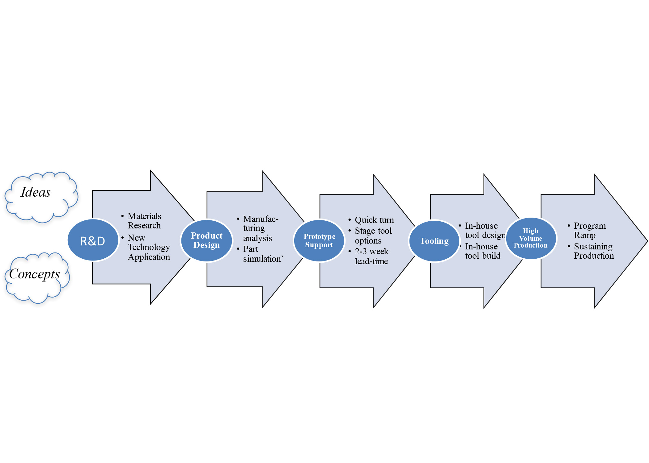 Development cycle of a custom-engineered product, from start to finish