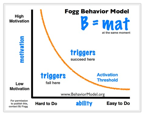 For a person to perform a target behavior, he or she must (1) be sufficiently motivated, (2) have the ability to perform the behavior, and (3) be triggered to perform the behavior. These three factors must occur at the same moment, else the behavior will not happen. -BJ Fogg