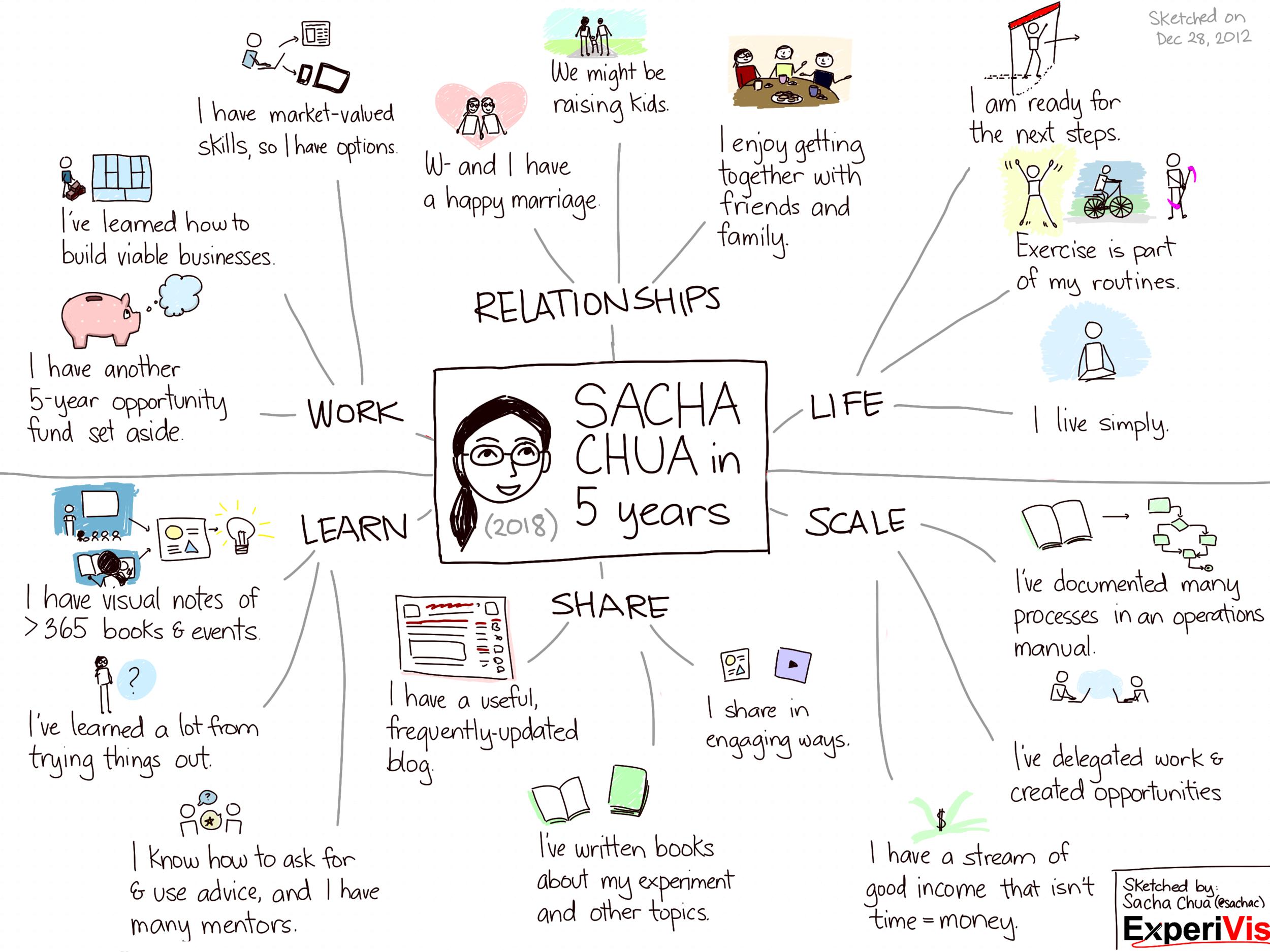 Sacha Chua 's 5-Year Vision Map
