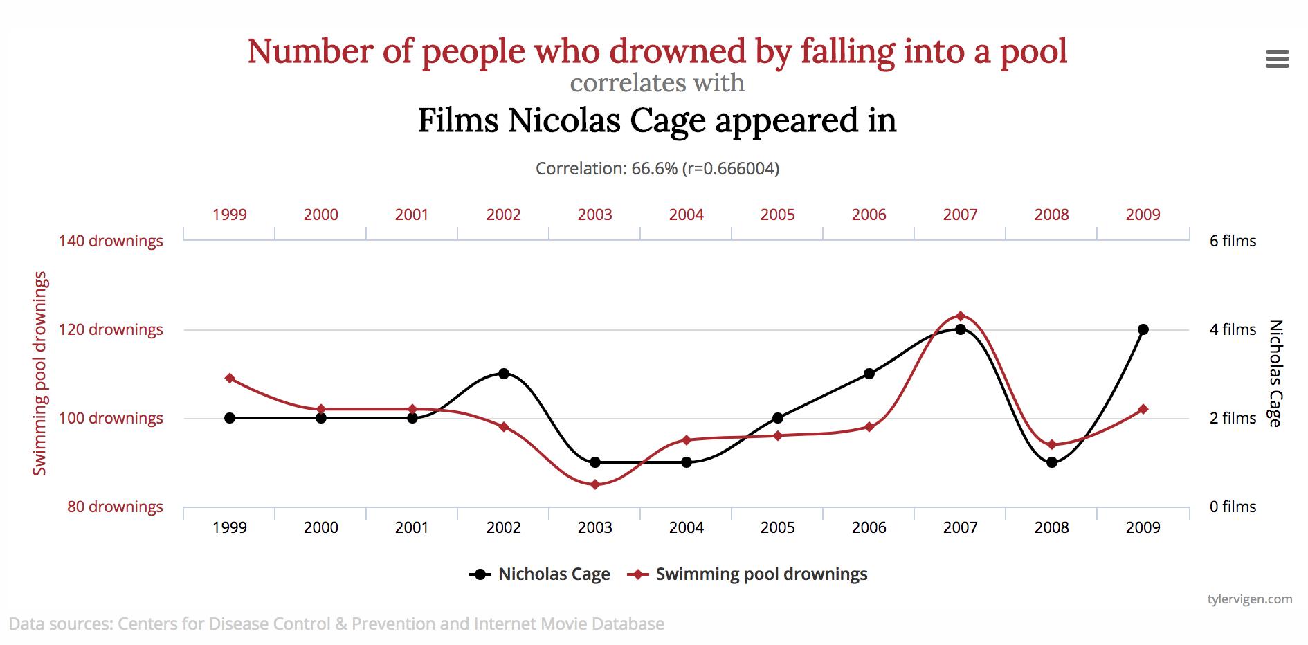 Får Nicolas Cage-film folk til at drukne i deres pool – eller er sammenhængen tilfældig?  Her  kan du finde en række eksempler på flotte sammenhænge, der næppe er udtryk for årsagssammenhænge og som minder os om ikke at konkludere for hurtigt, når to ting følges ad.