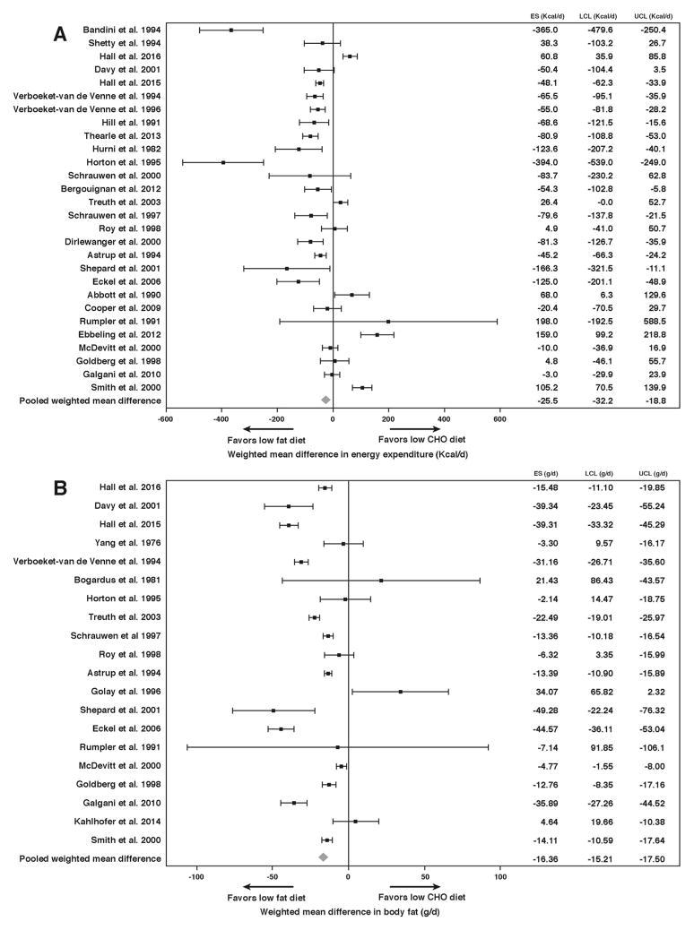 Figur fra en metaanalyse af 32 kontrollerede studier, der sammenligner  low fat  med  low carb , i forhold til både forbrænding og fedttab.