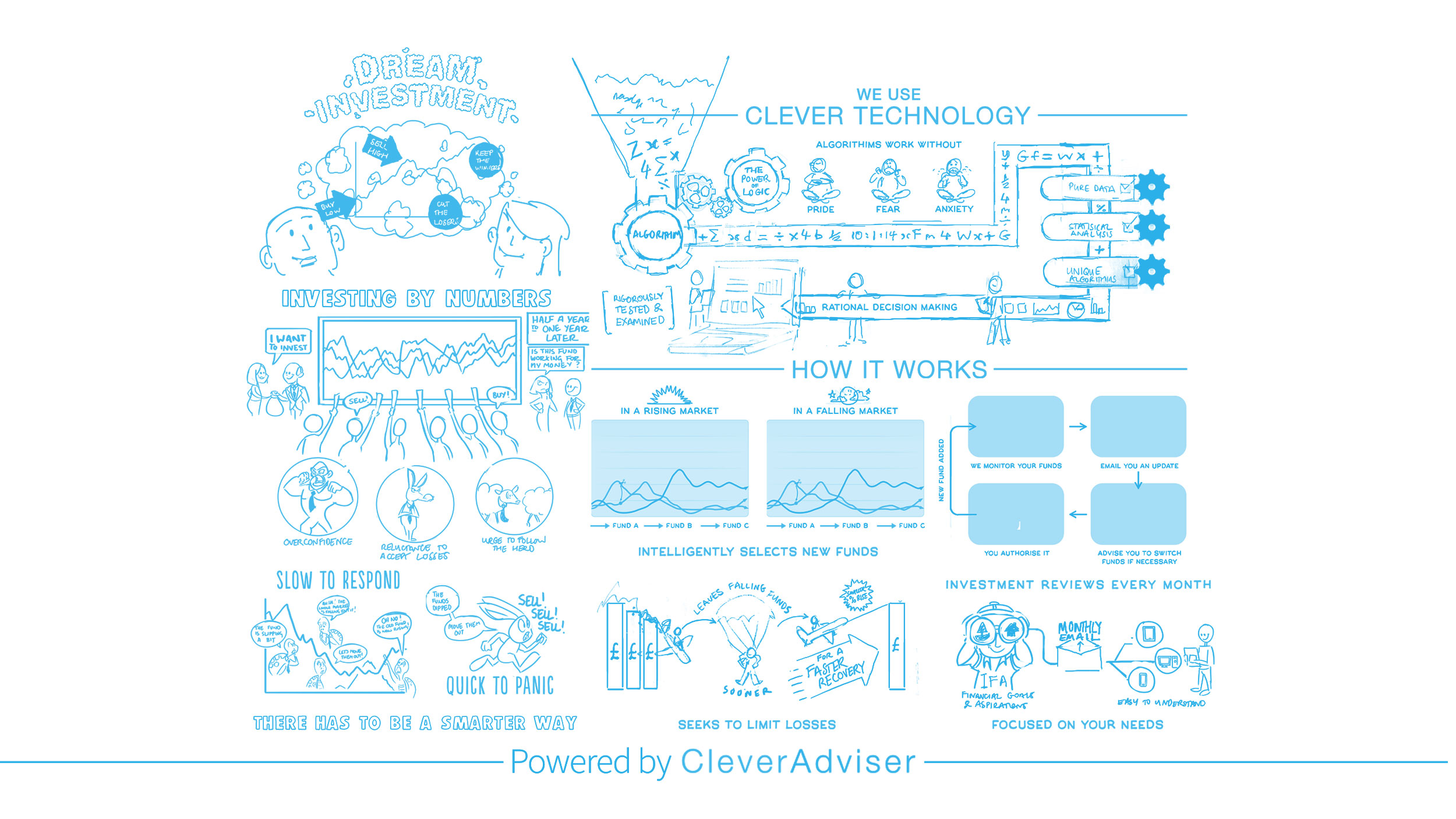 clever-advisor-how-it-works-cognitive-02.jpg