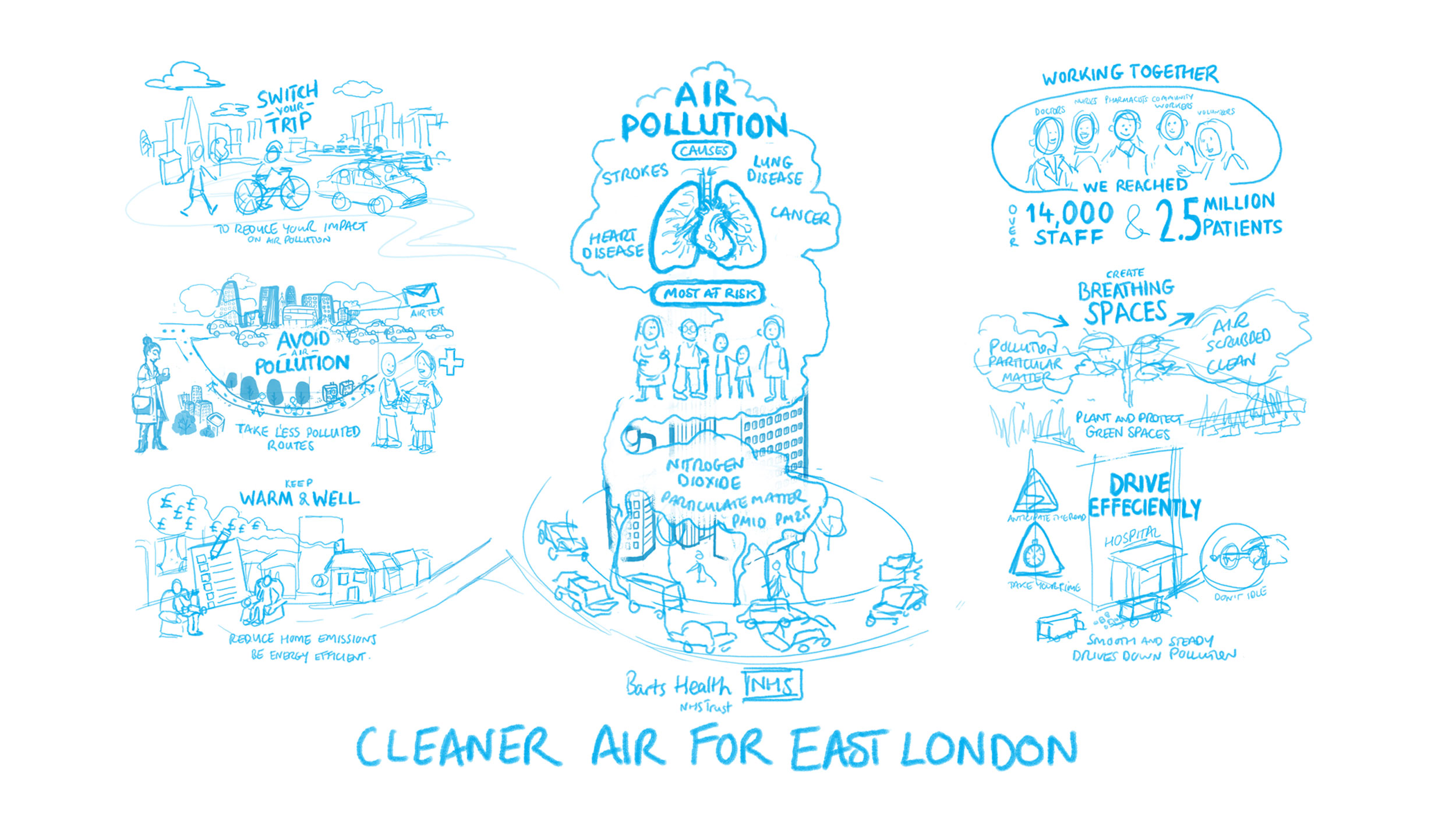 barts-air-quality-cognitive-01.jpg