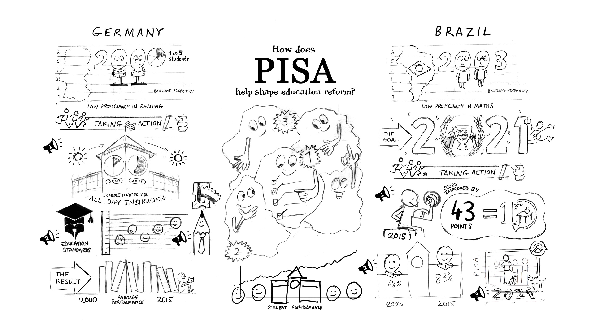 cognitive-oecd-pisa2-01-essential-message.jpg
