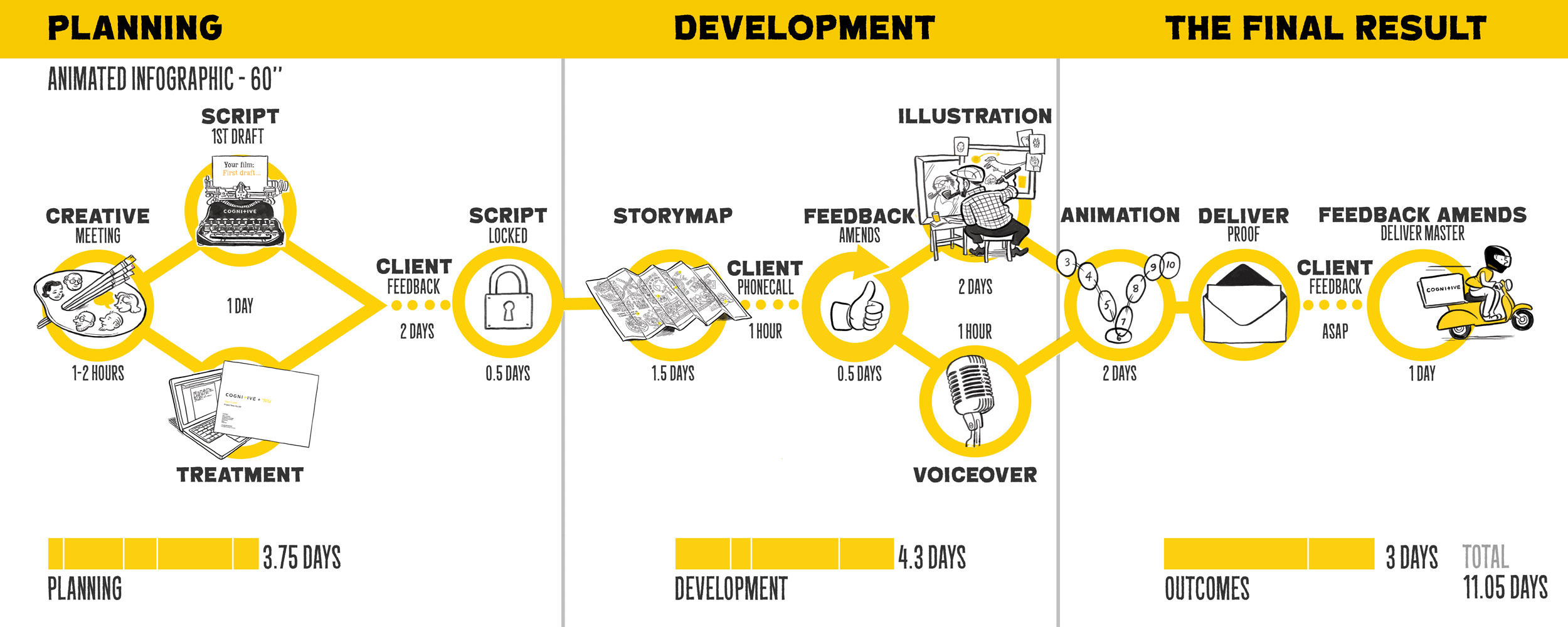 Animated Infographic Timescales
