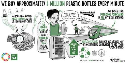 Reduce Plastic! Goal 13: Climate Action