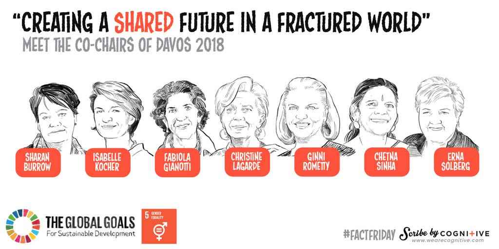 Female Davos Co-chairs Goal 5: Gender Equality