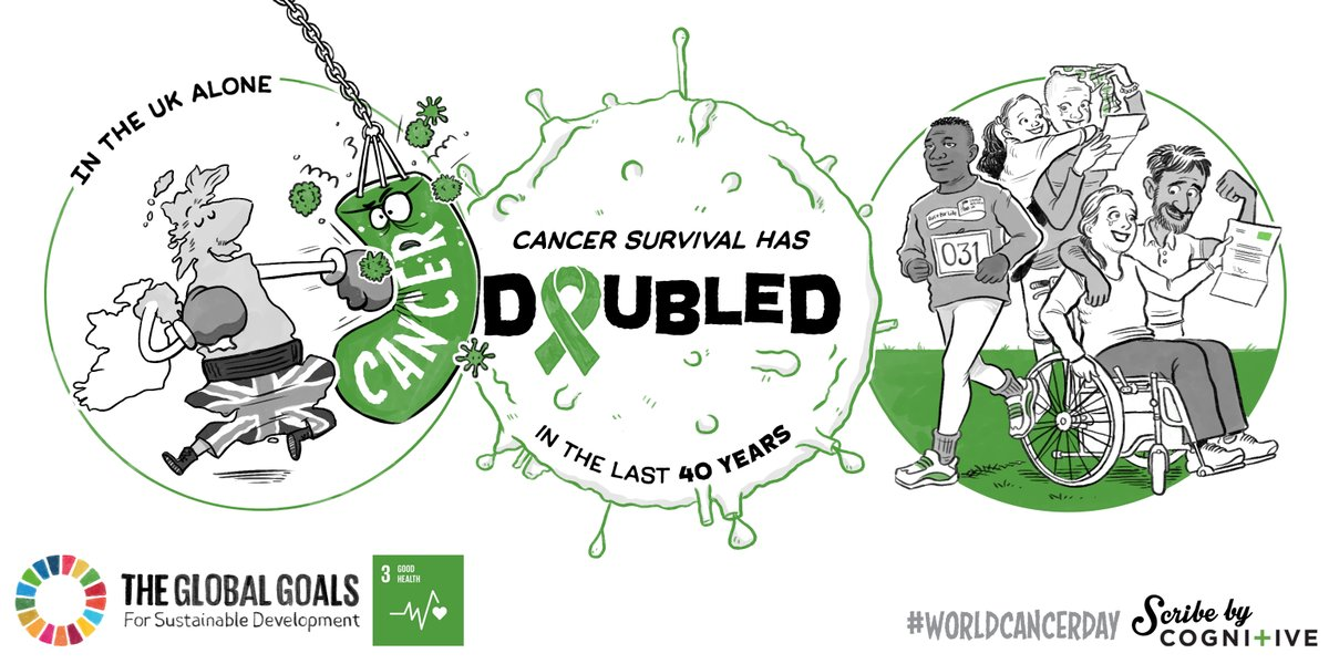Cancer Rates Goal 3: Good Health and Well-being