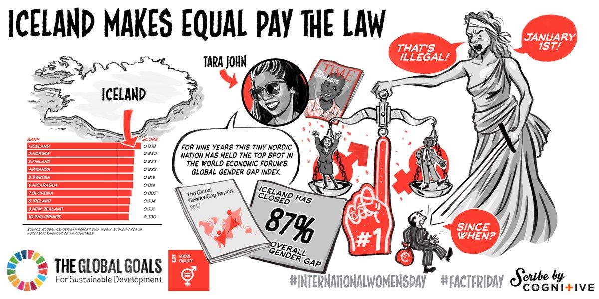 International Women's Day: Goal 5: Gender Equality