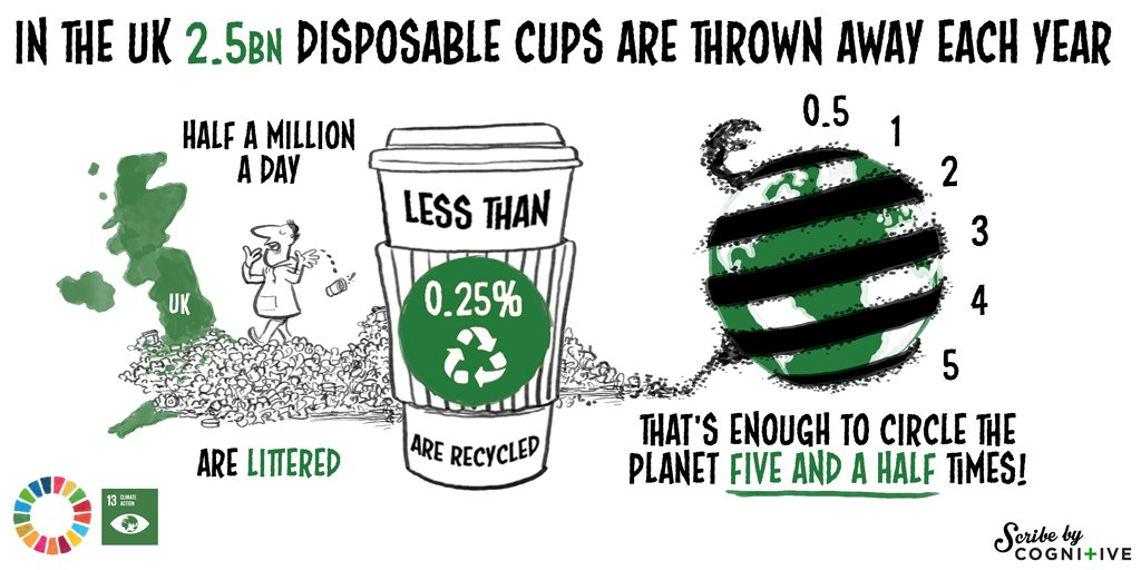 Disposable Cups: Goal 13: Climate Action