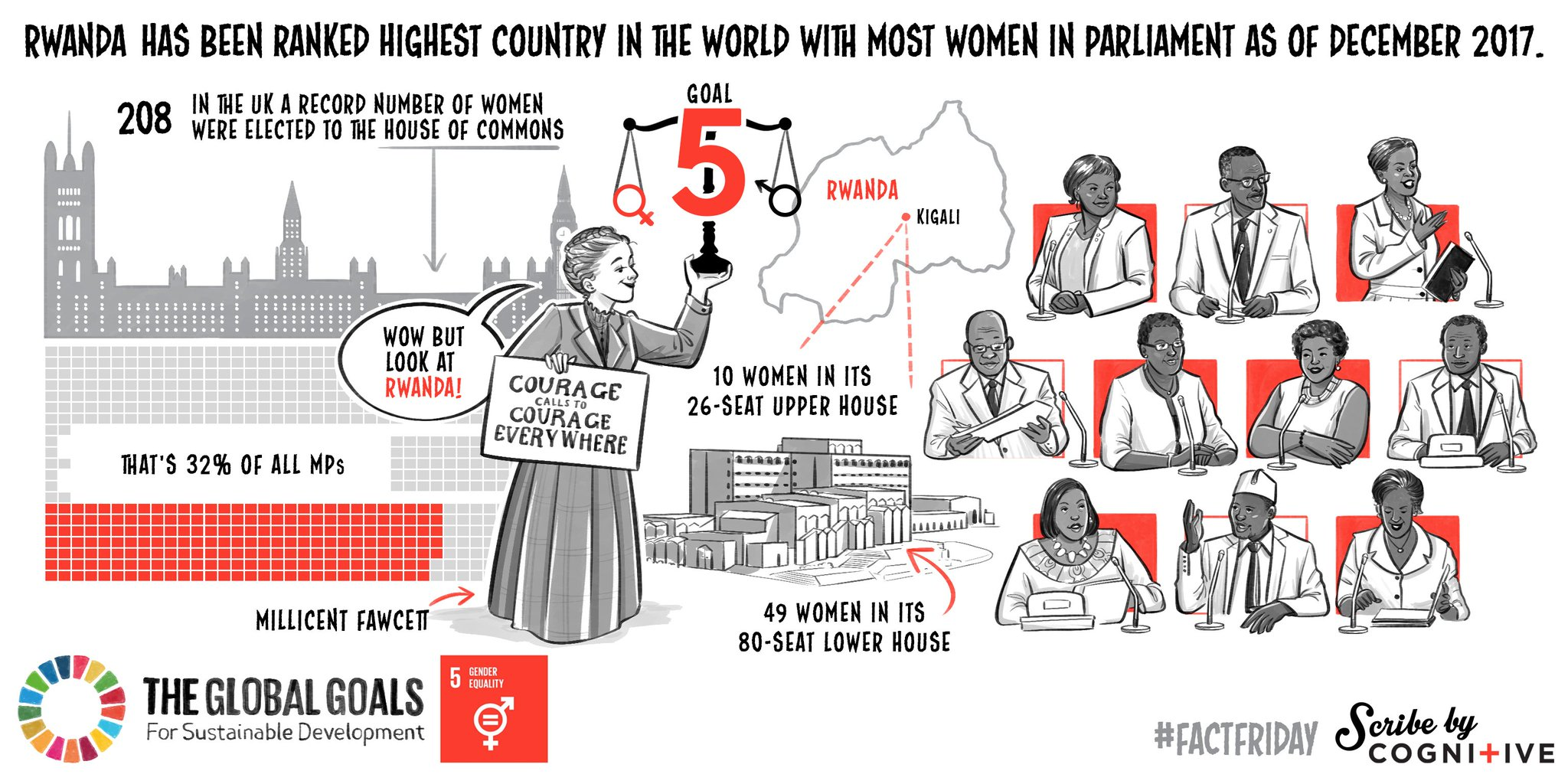 Featuring Millicent Fawcett holding up Goal 5: Gender Equality, the FactFriday image for 23 Feb 2018 received the highest reach of any image on Instagram in the campaign so far!