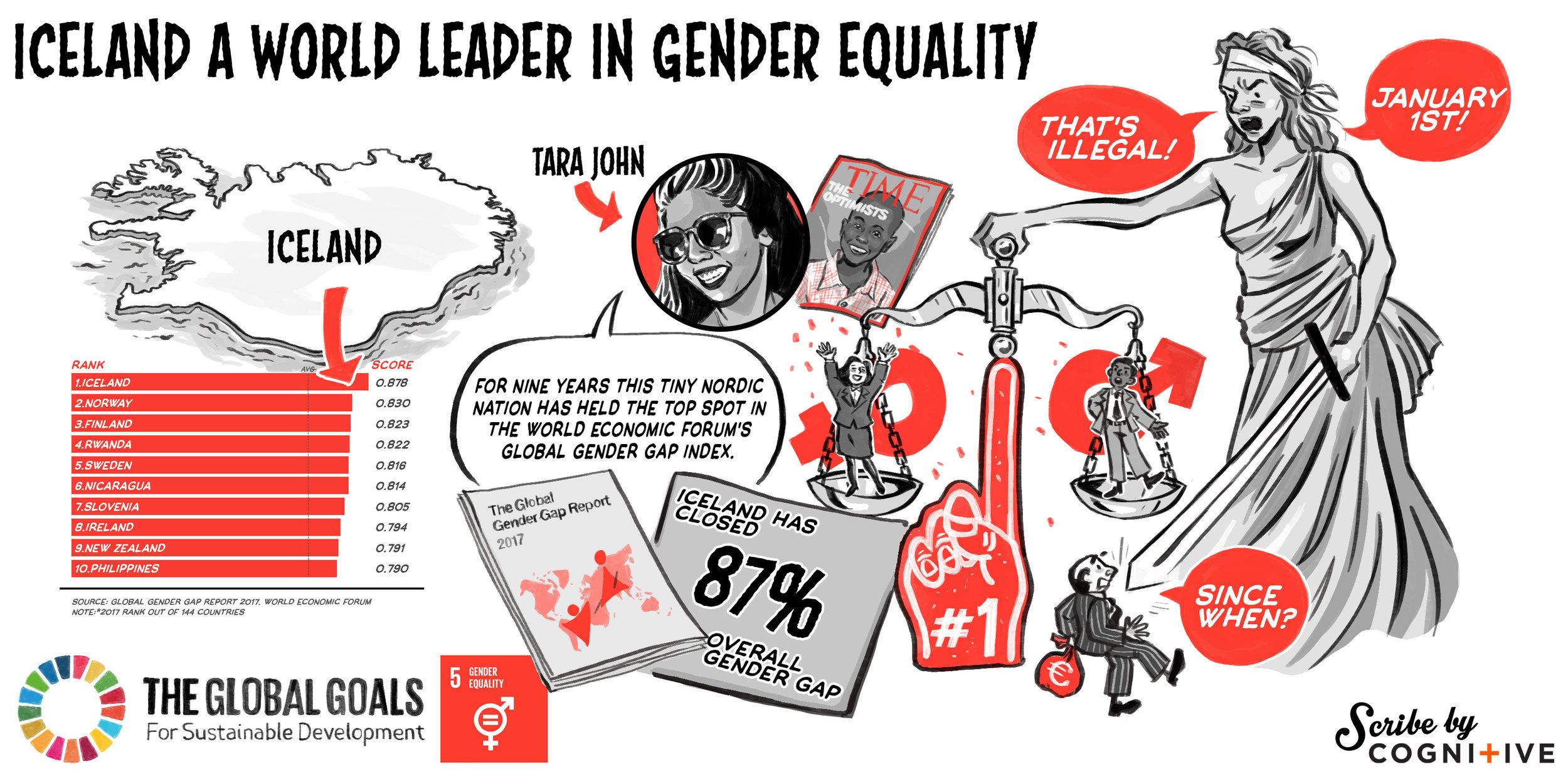 Iceland is a leader in gender equality.